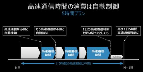 nuroモバイル5時間プラン参考画像