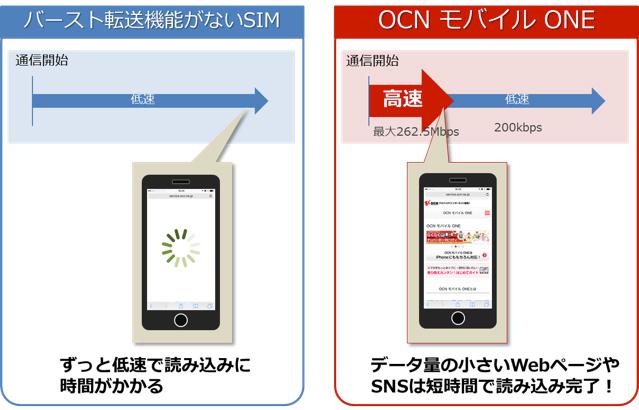 「OCN モバイル ONE」バースト機能の説明画像