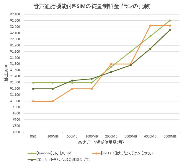b-mobile「おかわりSIM」比較表