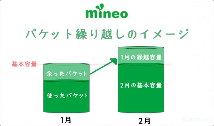 mineo 容量繰り越しのイメージ